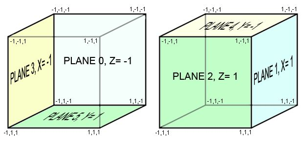 The Cube Planes
