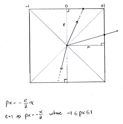 Projection of a point onto the cube planes
